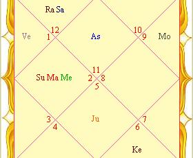 horoskopas..