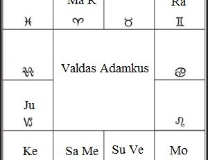 Valdas Adamkus suderinaumo horoskopas