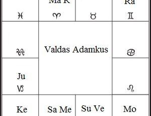 suderinamumo horoskopas