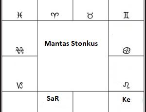 Suderinamumo horoskopas 11