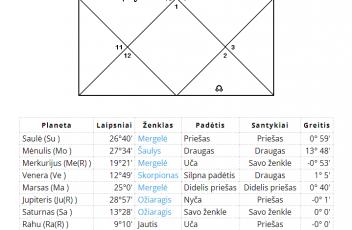Stiprios ir silpnos planetos jūsų horoskope ?